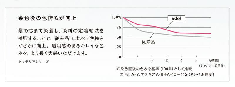 高染着(色持ちアップ)